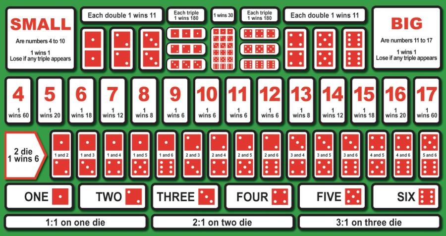 Sic Bo betting system
