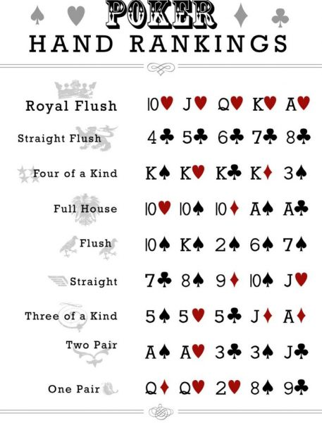 All different kinds of poker hands