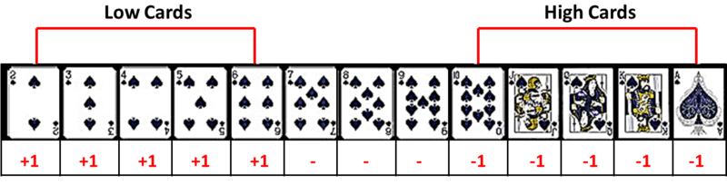 Scheme for counting card in blackjack